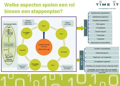 aspecten_van_een_stappenplan